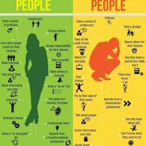 What Successful people do most….