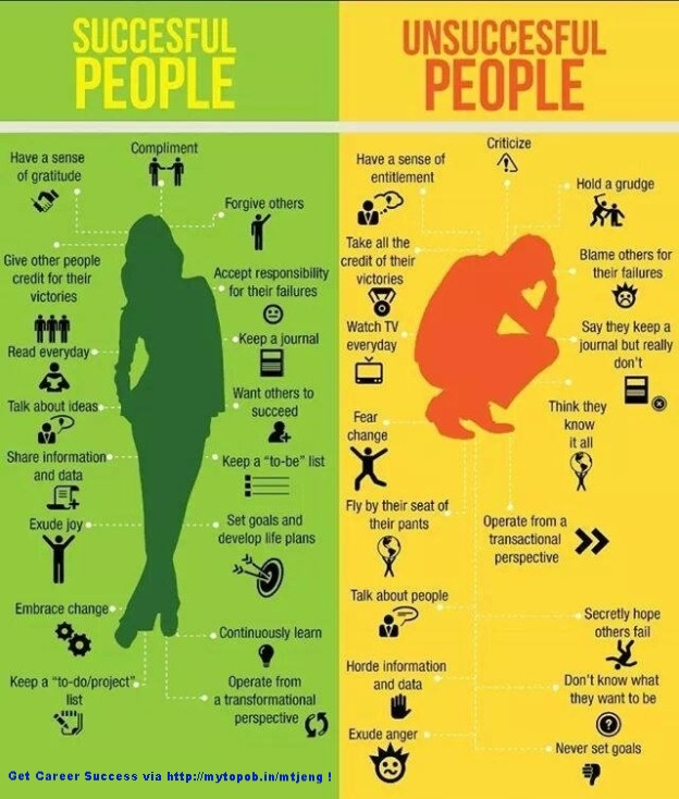 Successful People ...